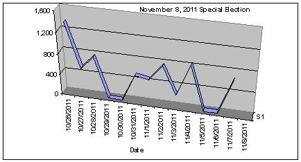 November 8, 2011 special election ballot return graph