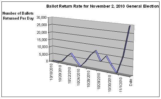Ballot return rate for November 2, 2010 general election (graph)
